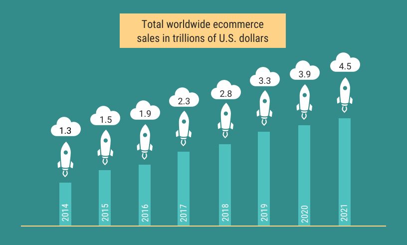 Ventas de ecommerce a lo largo de los años en Servicio Integral de Ecommerce